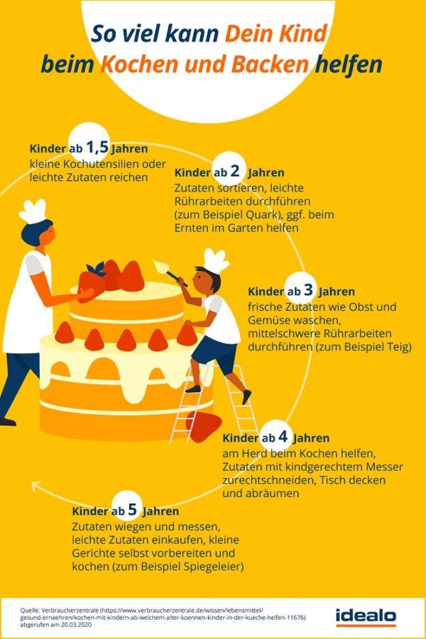 idealo_Kochen-und-Backen-mit-Kind-Alter